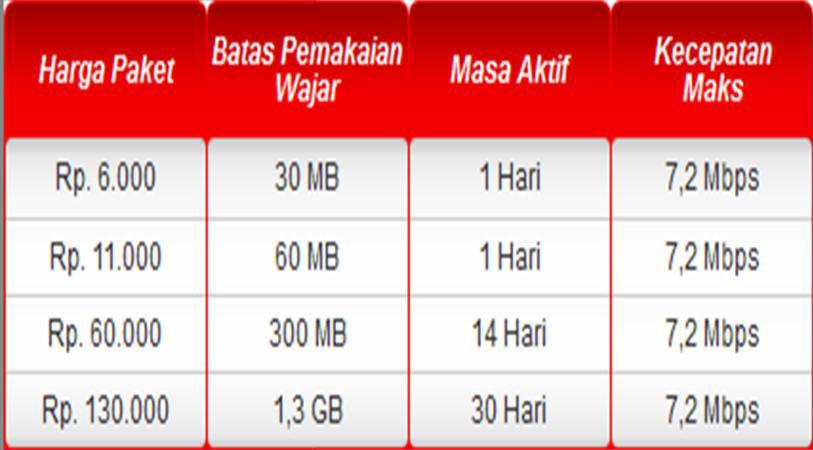 Daftar Telkomsel Simpati Internet