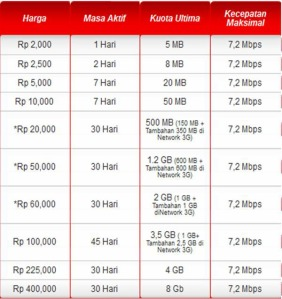Daftar Harga Paket Flash Kartu Prabayar Simpati
